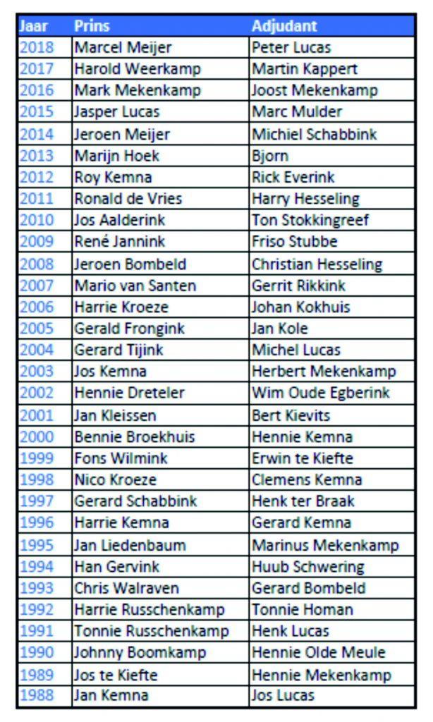 Oud Prinsen en Adjudanten tot 2019